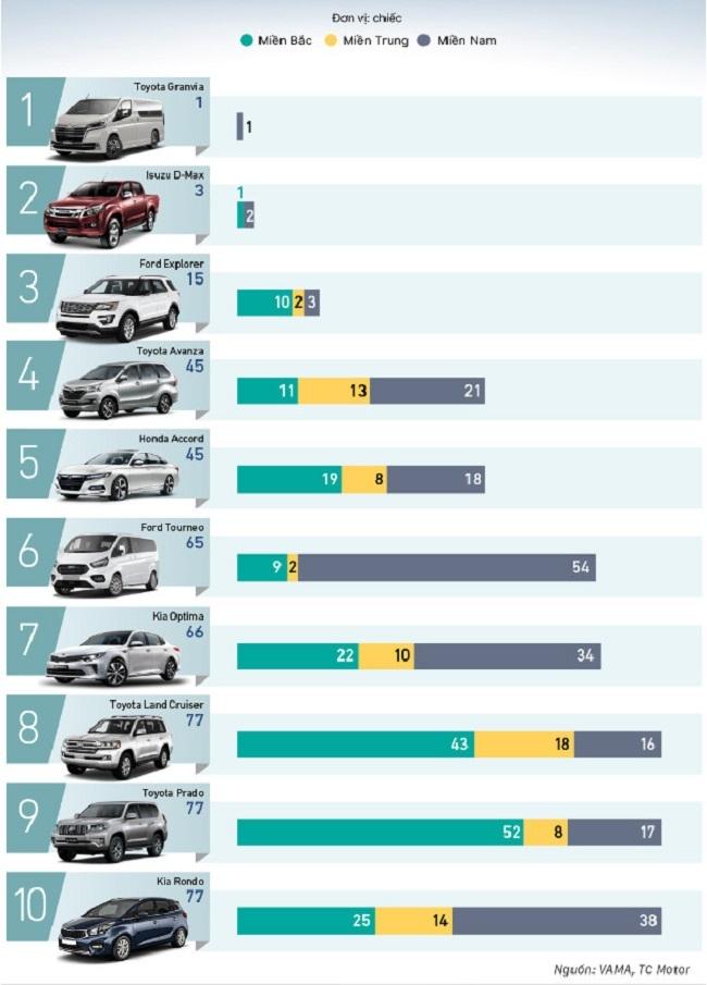 10 xe ô tô bán nhiều và ít nhất tháng cuối cùng năm 2020