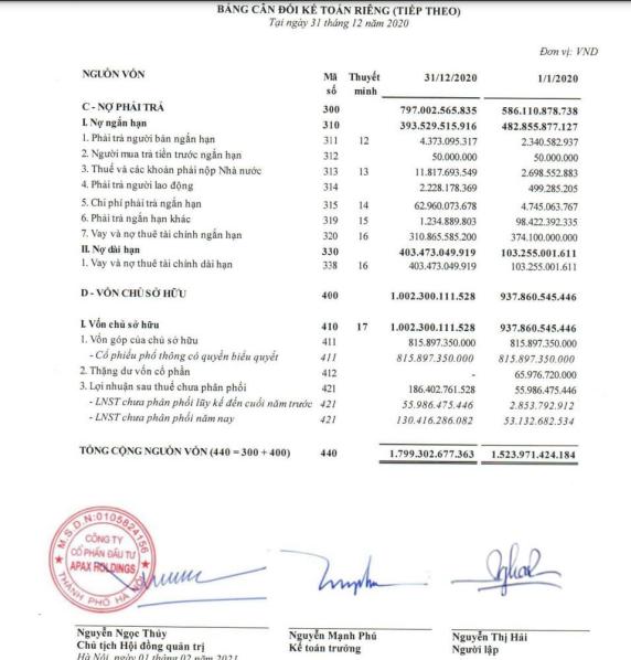 khoản vay và nợ thuê tài chính dài hạn, từ 103 tỷ đồng năm 2019 lên 403 tỷ đồng năm 2020