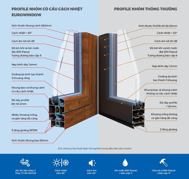 So sánh profile cửa nhôm có cầu cách nhiệt Eurowindow và cửa nhôm thông thường