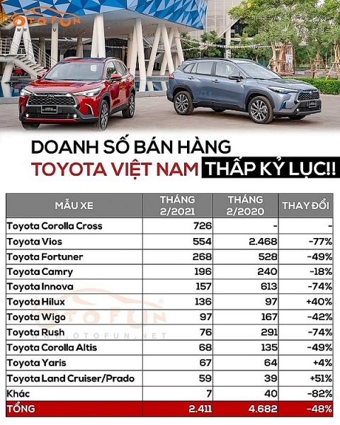 """Doanh số Toyota Việt Nam thấp kỷ lục, """"mẫu xe quốc dân"""" Vios bất ngờ tụt dốc"""