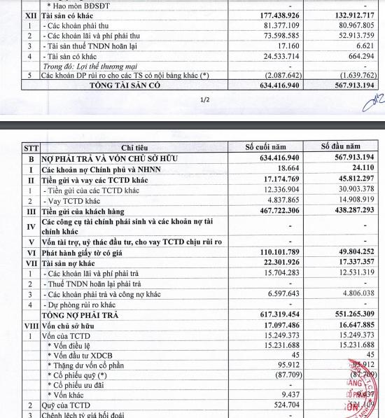 Ngân hàng TMCP Sài Gòn chi hàng chục nghìn tỷ đồng cho dự án khống, chỉ số tài chính mập mờ