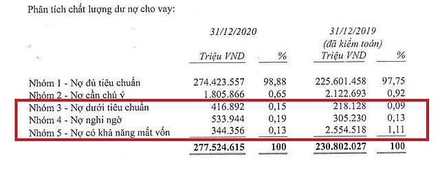 Techcombank cho vay 500 tỷ dự án khống, không công chứng và đăng ký giao dịch tài sản đảm bảo