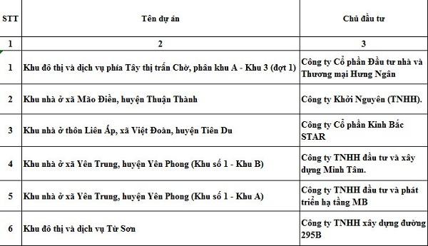 Bắc Ninh: Những dự án nào đủ điều kiện huy động vốn?