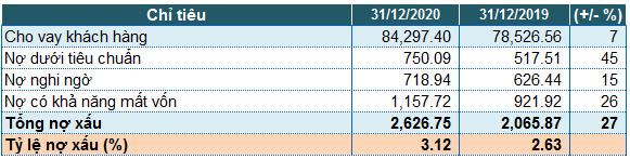 Kiểm toán AASC cho rằng PvcomBank lỗ gần 500?
