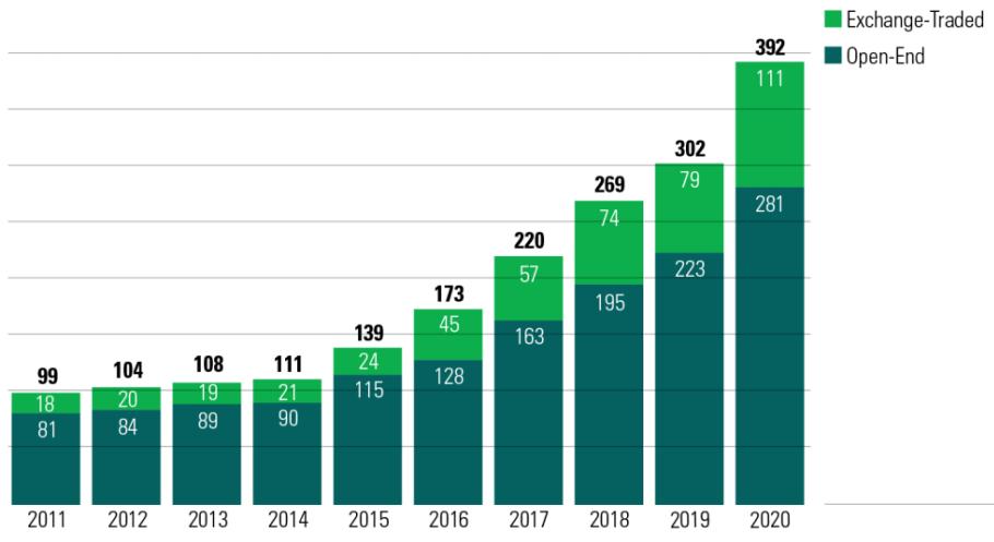 Nguồn tiền được dự đoán tiếp tục đổ về các quỹ ESG trong năm nay